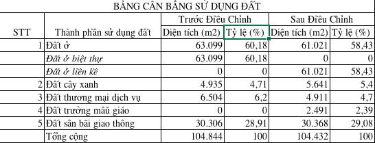 bảng cân bằng sử dụng đất KDT Kim Long City